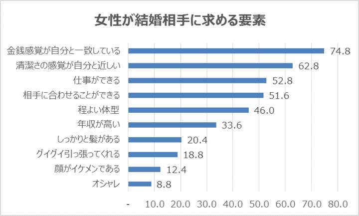 女性が結婚相手に求める要素の調査結果のグラフ