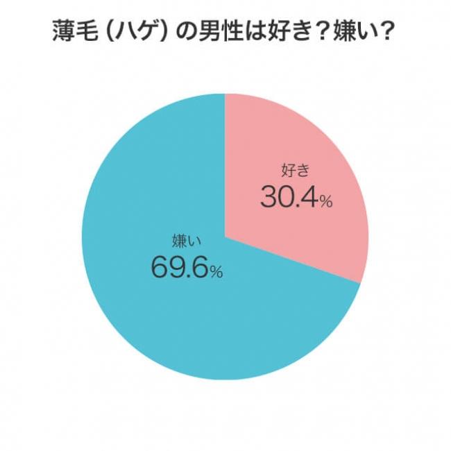 薄毛(ハゲ)の男性は好き?嫌い?のアンケート結果のグラフ