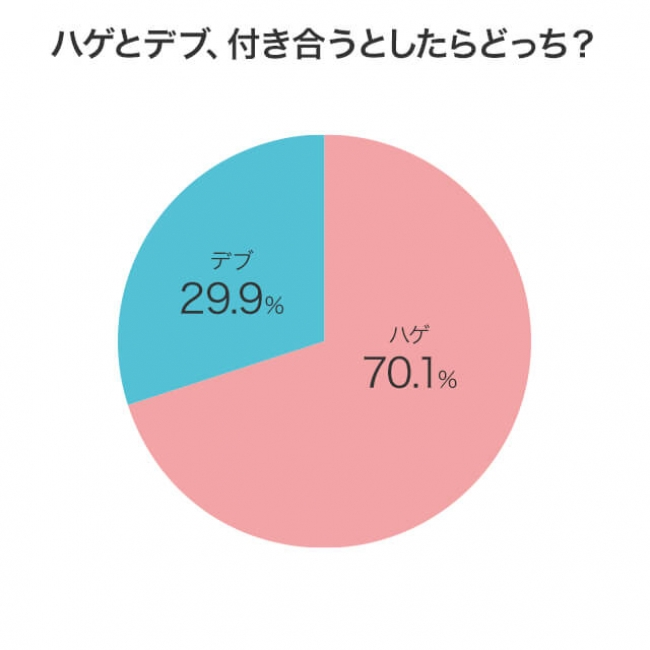 ハゲとデブ、付き合うとしたらどっち?のアンケート結果のグラフ