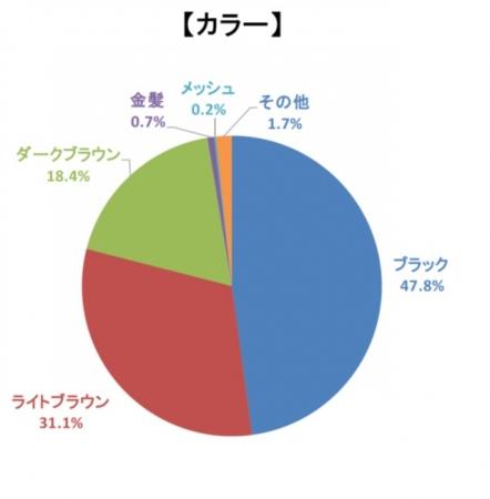 ケアカラーに関するアンケート結果