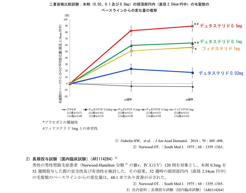 ザガーロ発毛効果に関するグラフ