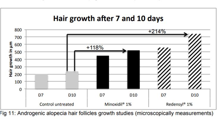 試験管におけるミノキシジルとリデンシルの髪の毛の成長変化のグラフ