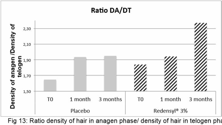 リデンシルとプラセボとの人体を用いた髪の毛の変化の比較