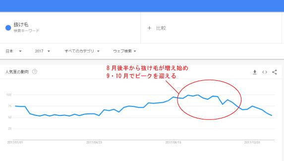 抜け毛の検索ボリュームの月ごとの変化を示したグラフ