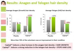キャピキシル使用前後の成長期の髪の毛の本数の変化の推移のグラフ