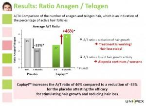 成長期と休止期の髪の割合の変化