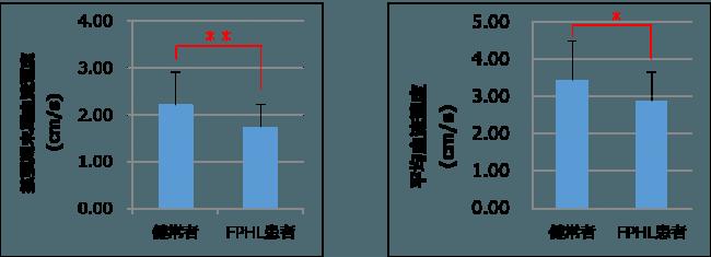 女性型脱毛症(FPHL)と健常者との血流の違いのグラフ
